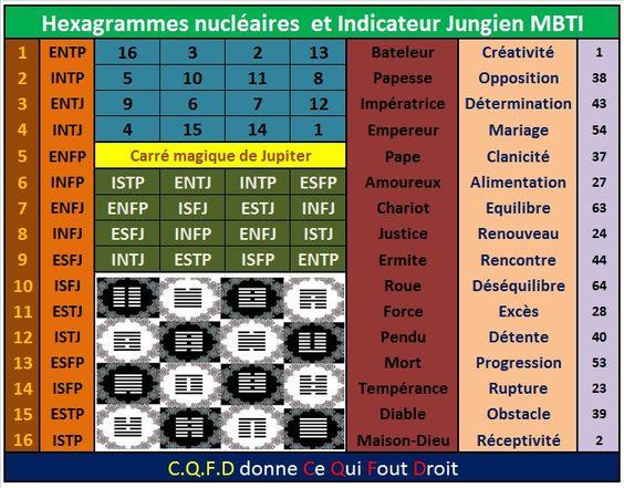 Trigrammes Jungiens (MBTI) 20c76719d172810b57cd09ba5b4bd774