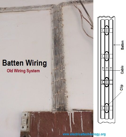 Types Of Wiring Systems And Methods Of Electrical Wiring In 2020 Electrical Wiring Electricity Home Electrical Wiring