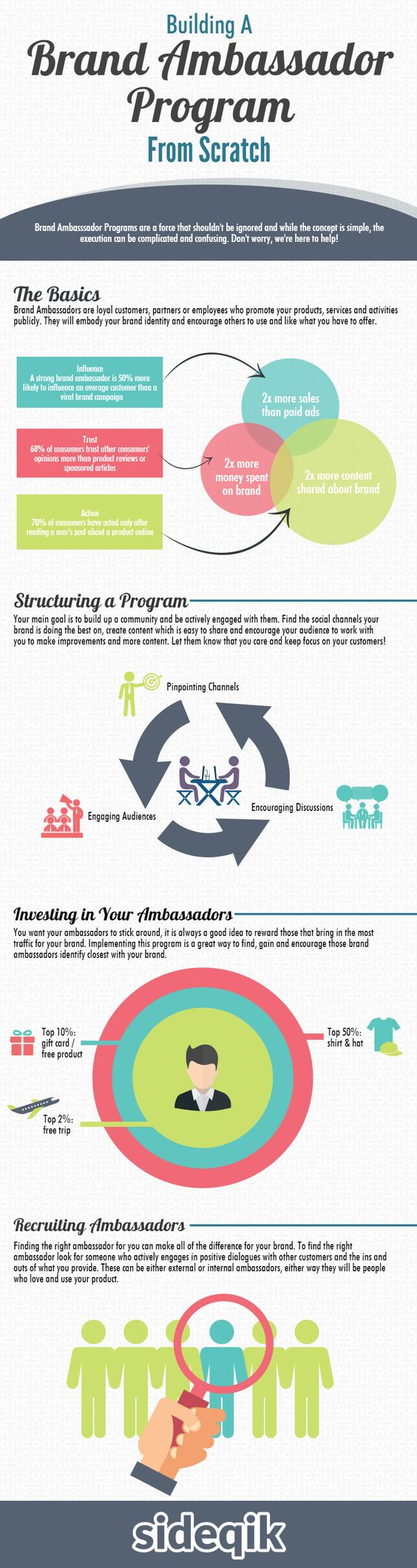 Building a Brand Ambassador Program From Scratch (Infographic)