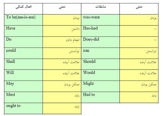 Www Languagecentre Ir English Grammer Auxiliary Verbs این افعال خیلی اوقات در واقع همان افعال To Be در زبان انگلیسی Learn English Shall And Will Map Screenshot