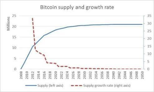 Bitcoin Unconfirmed Transaction How Long Bitcoin Bitcoin Transaction Startup Company