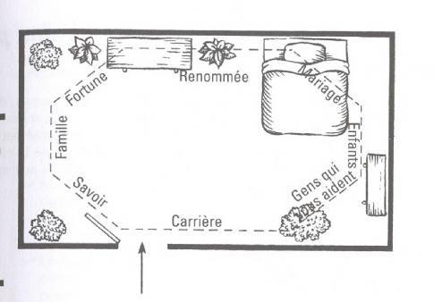 feng shui chambre google search feng shui pinterest. Black Bedroom Furniture Sets. Home Design Ideas