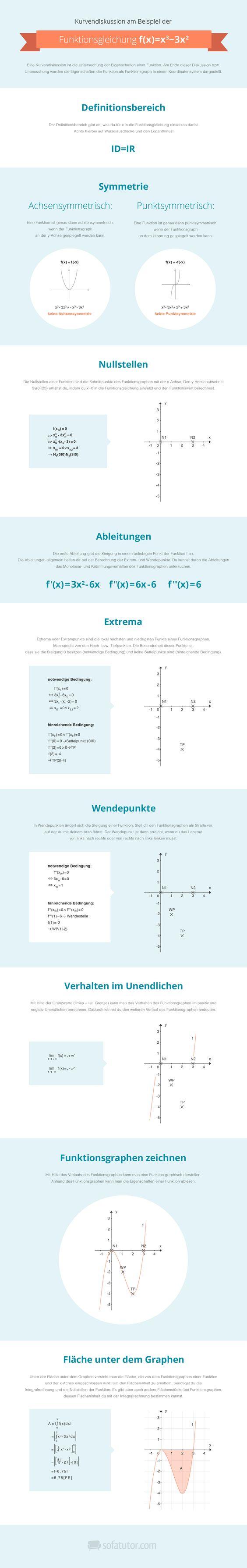 Mathe Abitur 2015: Kurvendiskussion als Infografik zum schnellen Lernen für die Abiprüfung! (http://magazin.sofatutor.com/schueler/)