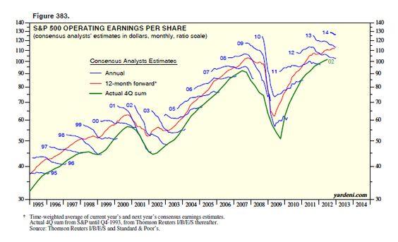 Real Estate Value  - mutual consensus