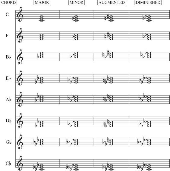 Piano : piano chords dictionary Piano Chords . Piano Chords Dictionaryu201a Piano