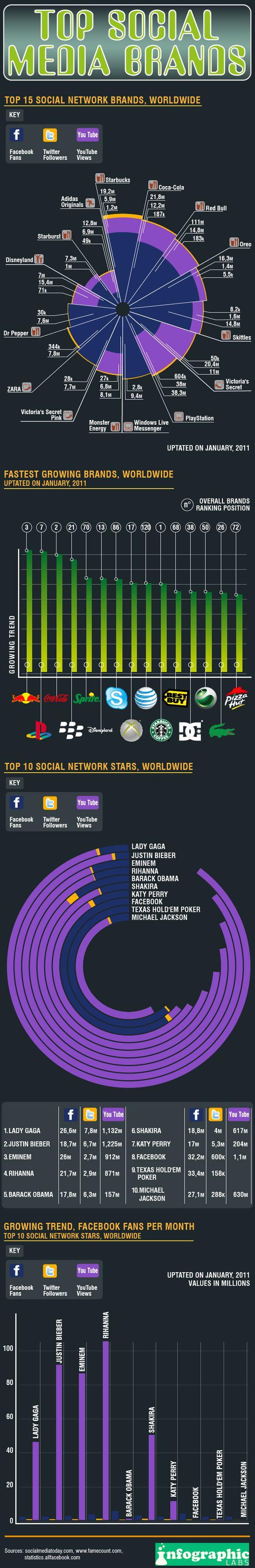 Top Social Media Brands: top 15 social networking brands worldwide
