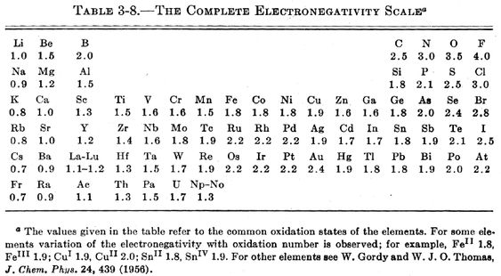 PaulingS Electronegativity Scale  Chemistry    Scale