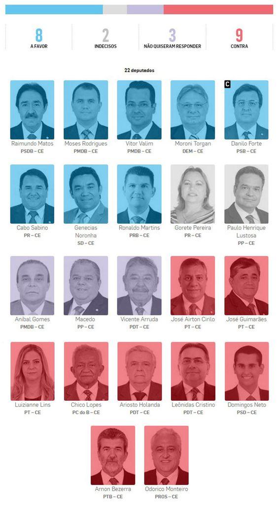 BLOG DO RADIALISTA EDIZIO LIMA: Saiba como os deputados cearenses vão votar no processo de impeachment