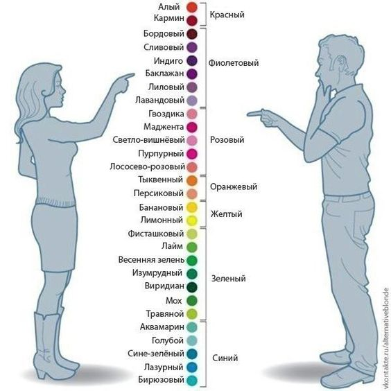 Beautiful chart of Russian words for colours. Visit www.russiancentre.co.uk to find out about group and individual Russian courses.