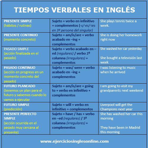Ejercicios Ingles Online Ejercicios Inglés Online Tiempos Verbales En Ingles Como Aprender Ingles Rapido Ejercicios De Ingles