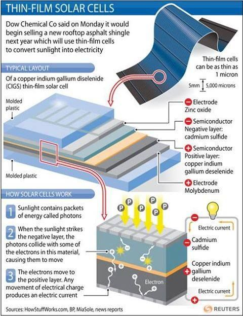 Thin film solar cells allow for a flexible solar panel