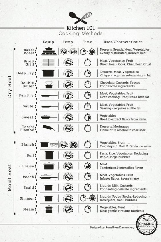 Kitchen Techniques: Kitchen Tips, Cooking Technique, Cheat Sheet, Kitchen Cheat, Cooking Tips, Food Tips, Cheatsheet