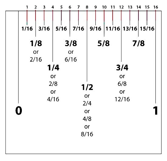 How To Read A Measuring Tape Ruler Jwt Ruler Measurements Reading A Ruler Tape Reading