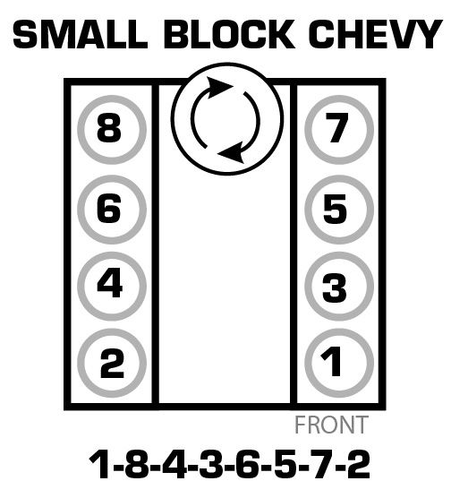 Firing Order For 305 Chevy Motor also 2002 Chevy Tahoe Engine Diagram likewise Chevy 350 Wiring Diagram To Distributor moreover 1991 Corvette L98 Engine Diagram together with 1991 Corvette L98 Engine Diagram. on chevy 350 firing order diagram with regard to