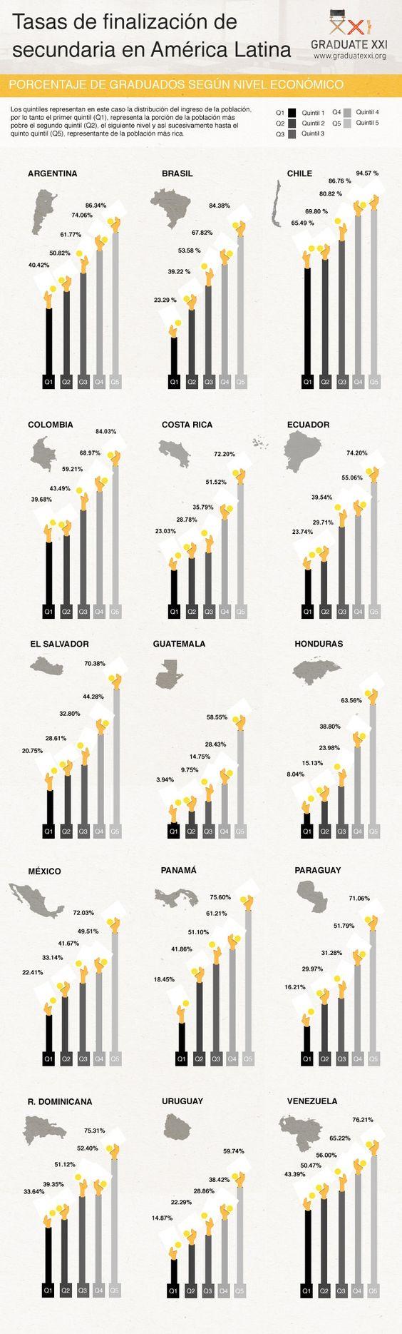 BID - Infografía - Tasas de finalización de secundaria en América Latina - Banco…