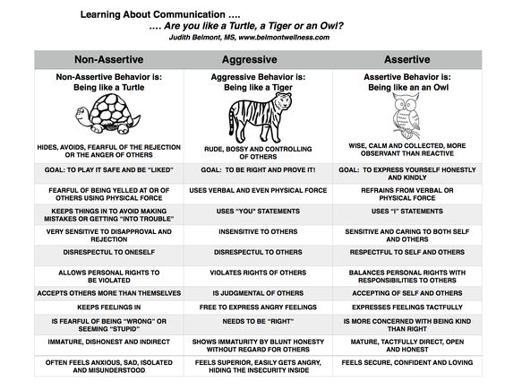 communication work styles Hose of us who work in school communication know how  how strong communication contributes to student and school success a 2001 education resource information center.
