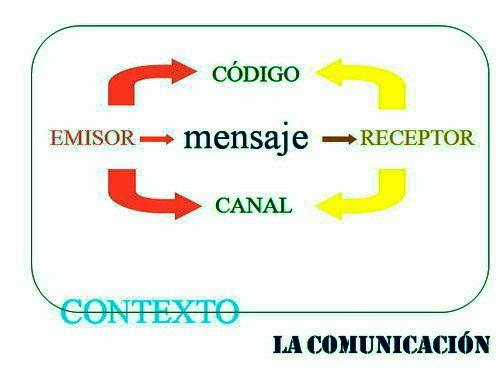 La Comunicación es un proceso de intercambio de información, en el que un emisor transmite a un receptor algo a través de un canal esperando que, posteriormente, se produzca una respuesta de dicho receptor, en un contexto determinado. Así, en el proceso de la comunicación encontramos los siguientes elementos: - Emisor: es el que emite el mensaje. Ejemplos: un sujeto individual o un grupo de personas, pero también un mecanismo que nos avisa de que algo falla o un elemento de la naturaleza qu....