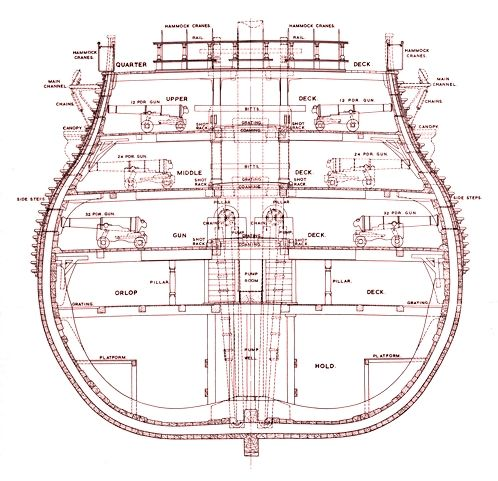 HMS Victory Cross Section Found Some PDF Files With