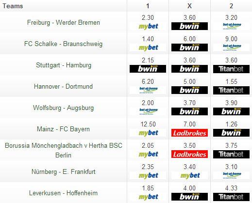 Die besten Quoten zum 26. Spieltag der Fussball-Bundesliga