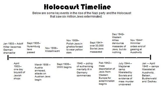 the holocaust was the result of The holocaust, also referred to as the shoah, was a genocide during world war ii in which nazi germany, aided by its collaborators, systematically murdered some six million european jews, around two-thirds of the jewish population of europe, between 1941 and 1945.