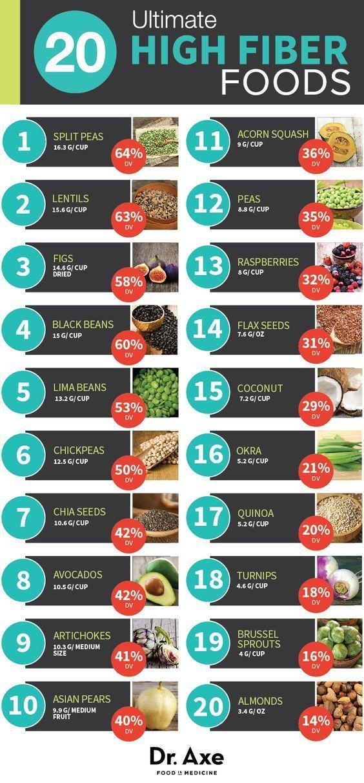 high fiber high protein diet benefits