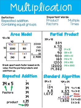 Multiplication Division Anchor Chart Teaching Math Math Lessons Division Anchor Chart