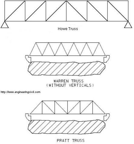 About beam/Girder bridges essay... 20 points for best answer!!!?