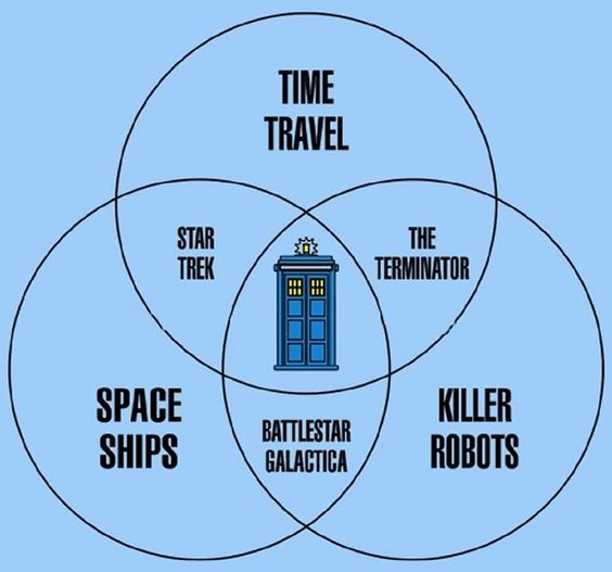 dr who venn diagram. why dr who is the best sci fi show.