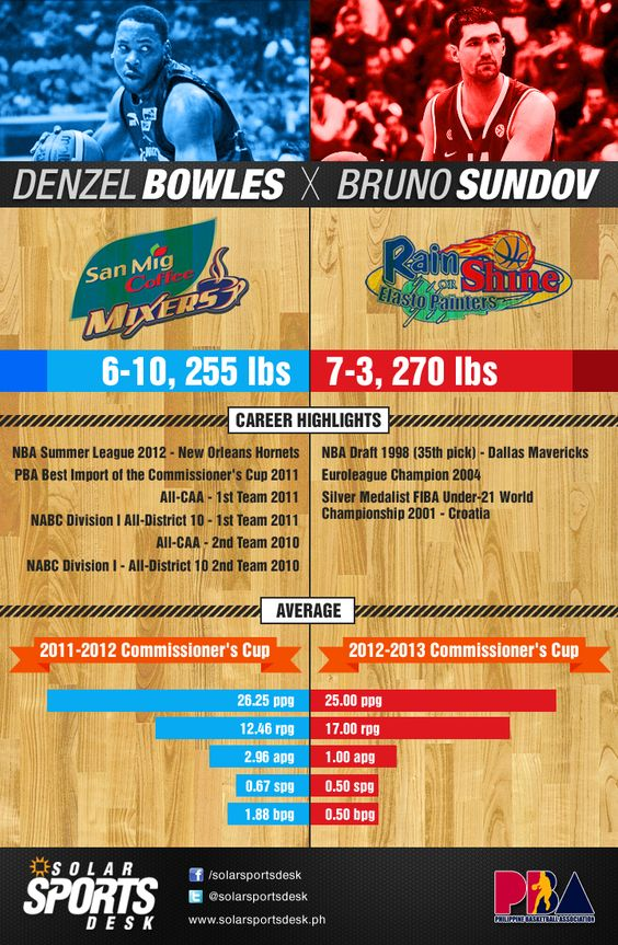 INFOGRAPHIC: Super Sundov vs Monster Bowles. More on www.solarsportsdesk.ph
