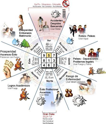 Qu es el feng shui reglas b sicas para un excelente for Reglas del feng shui en el hogar