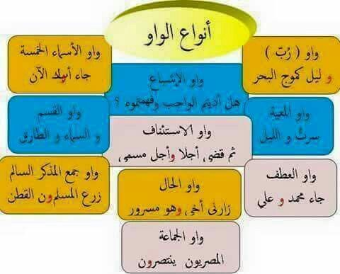 Kinds Of Wow Educational Subjects Learn Arabic Language Learning Arabic Arabic Language