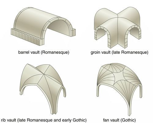 Vaults types building blocks pinterest architecture for Architectural concepts types