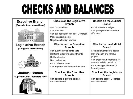 government checks and balances | Checks and Balances Chart ...