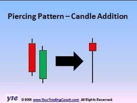 Candlesticks Vol 12 Piercing Pattern Forex Thebasics