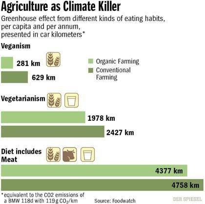 Agrculture