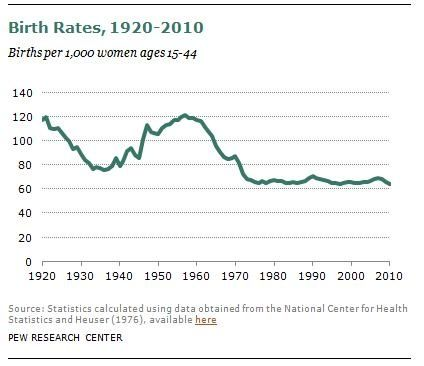 Birth Rates 1920 2010 Click On This Image To Find A Short Video And Analysis That Discusses The Inertia Beh Birth Rate Social Science Project Social Problem
