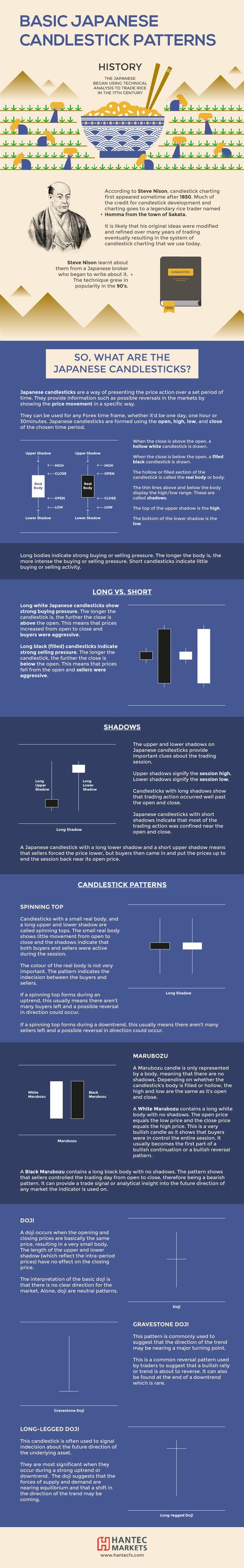 BASIC JAPANESE CANDLESTICK PATTERNS #infographic #Business #ForexTrading http://www.tradingprofits4u.com/