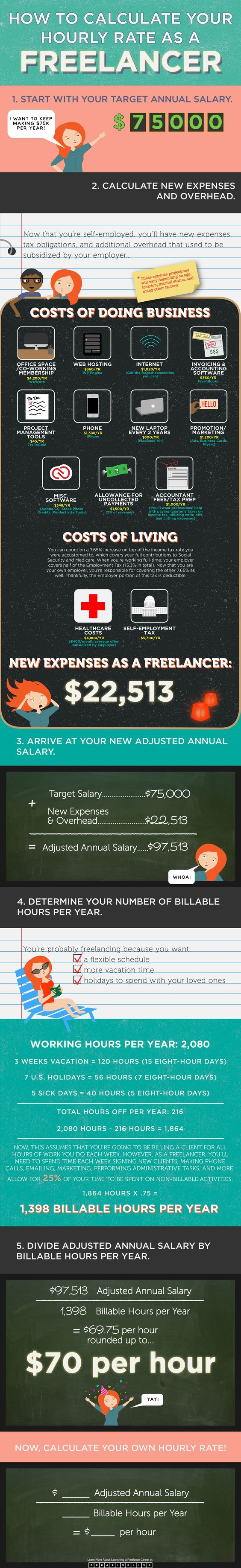 How to Calculate Your Freelance Hourly Rate Infographic by CreativeLive Final- GREAT EXAMPLE!!!