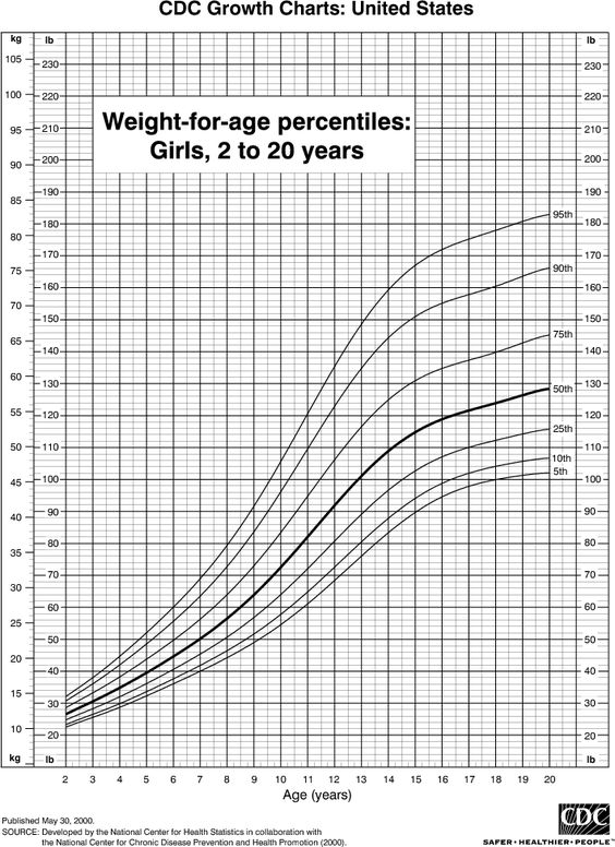 Weight Charts For Girls  Home Remadies    Weight