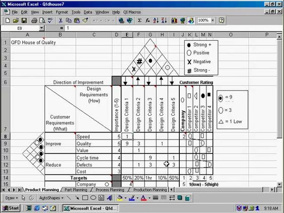 Qfd House Of Quality Template In The Qi Macros Lean Six Sigma Spc Software For Excel Change Management Lean Six Sigma Six Sigma Tools