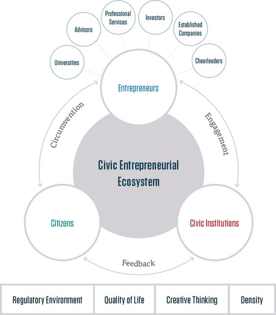 elements of corporate entrepreneurship Alliance and corporate entrepreneurship elements were developed and tested   performance elements and between alliance and corporate.