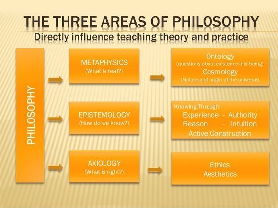 Thesociologicalcinema The Three Areas Of Philosophy Directly Influence Teaching Theory And Practice Philosophy Of Science Philosophy Theories Metaphysics