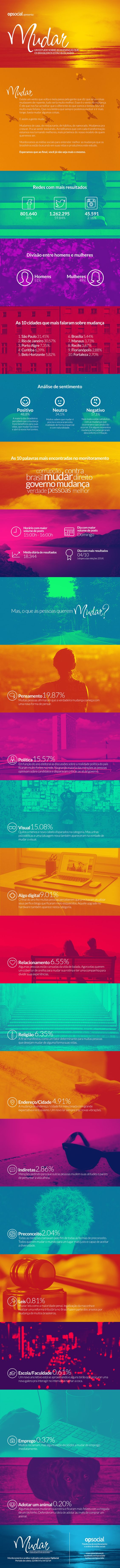 Mudar - um estudo sobre as mudanças que os brasileiros estão buscando em suas vidas.