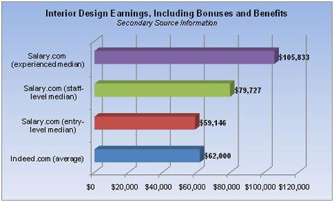 Interior Design Job Interior Design Jobs Interior Design Career Interior Design Programs