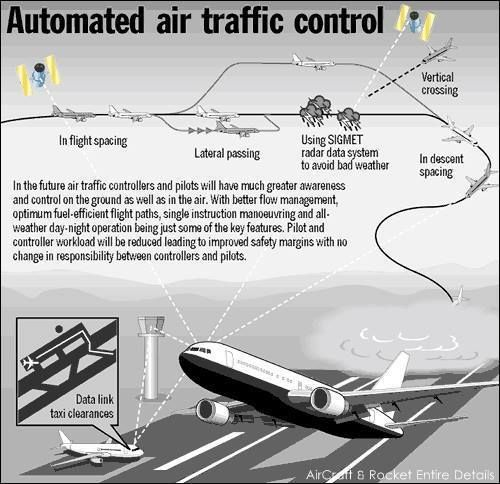 problems in air traffic control and Money and noise dominated a house hearing wednesday about whether to move the air-traffic control system from the federal aviation administration to a not-for-profit corporation.