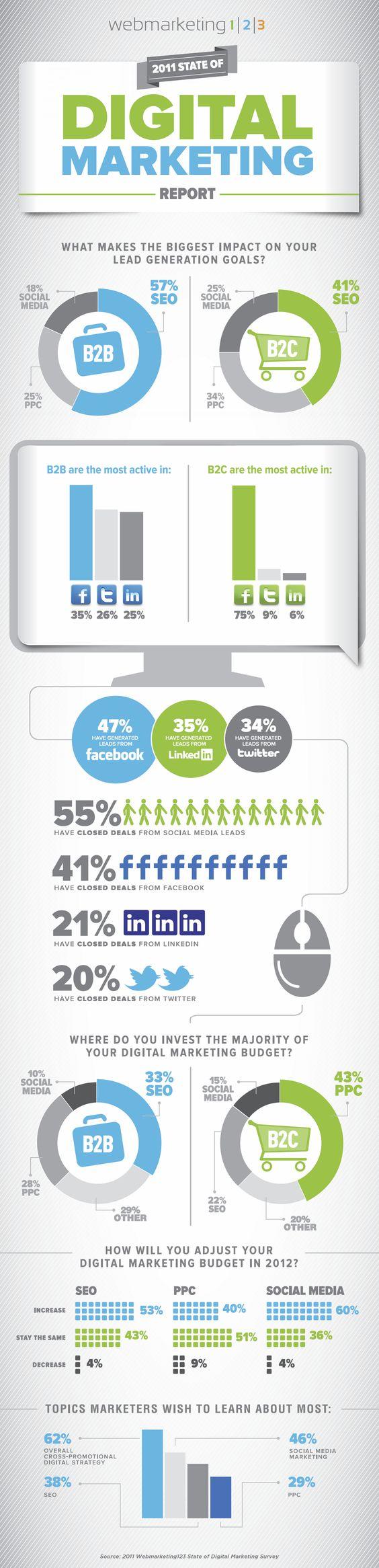 Digital Marketing= PPC vs. SM vs. SEO