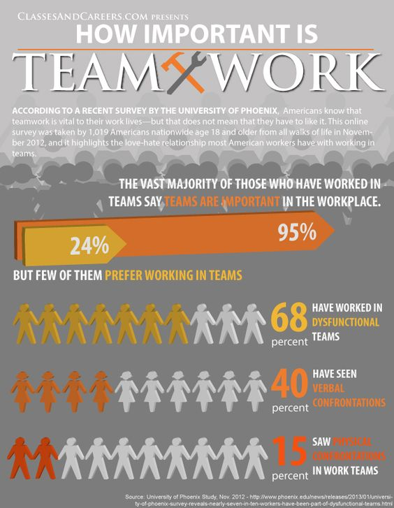 do you love or hate teamwork    while at work  see what a