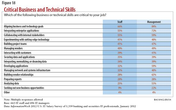 The key skills for financial technologists development isnu0027t high - technical skills list