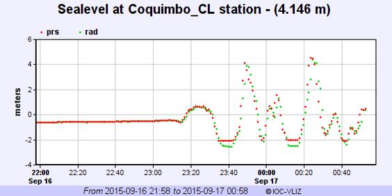 "Jascha Polet on Twitter: ""Update Coquimbo (Chile) tide gage : appears that largest tsunami wave (4+ m) arrived more than one hour after initial wave"""