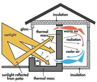 passive solar home design lighting solar pinterest design. Black Bedroom Furniture Sets. Home Design Ideas